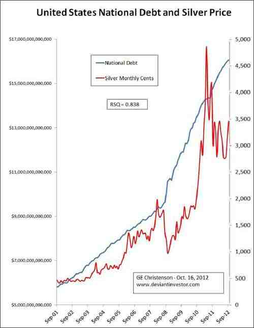 United States National Debt and Silver Price Chart