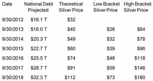 Theoretical Silver Price as Projected Debt Climbs