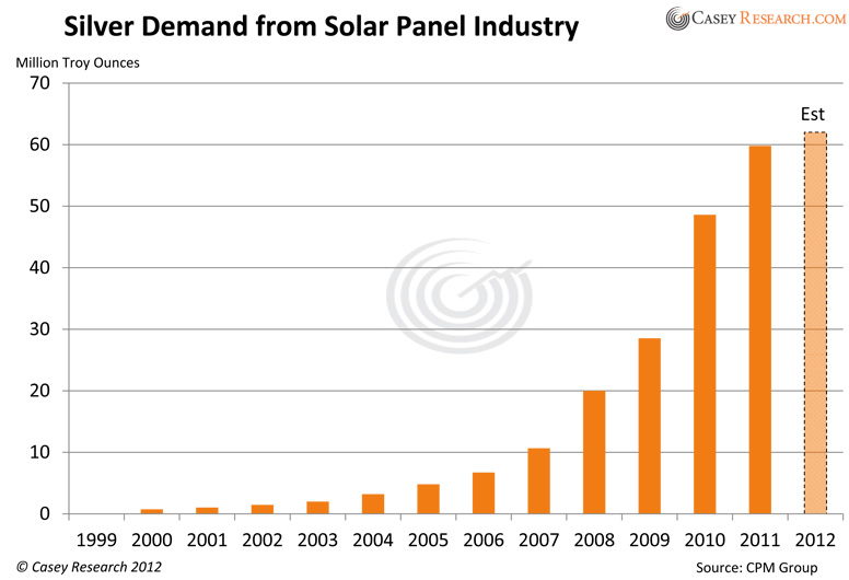 The Solar Silver Thrust Soaring Demand From Pv Panels