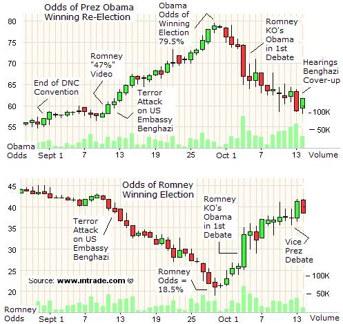 zynga stock predictions