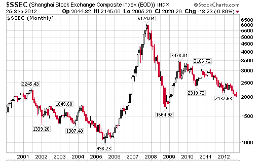 Chinese stock market breaks below 2 000 is china burning the