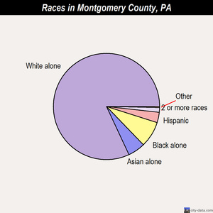 Montgomery County races chart