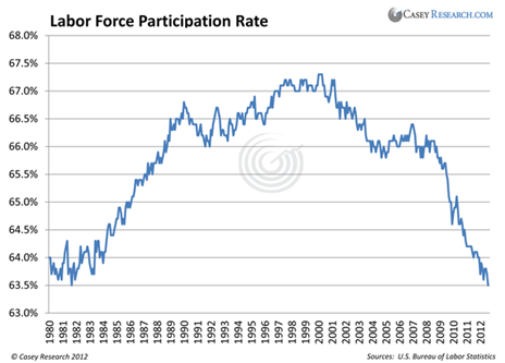 http://www.caseyresearch.com/images/DF_LaborForceParticipationRate_9_2012(1).png