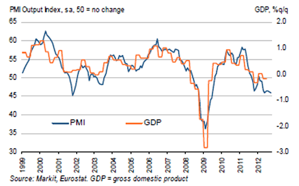 Markit (Flash) Eurozone PMI and GDP