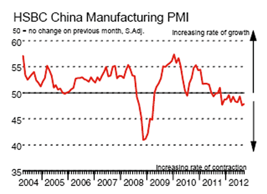 HSBC China Manufacturing PMI