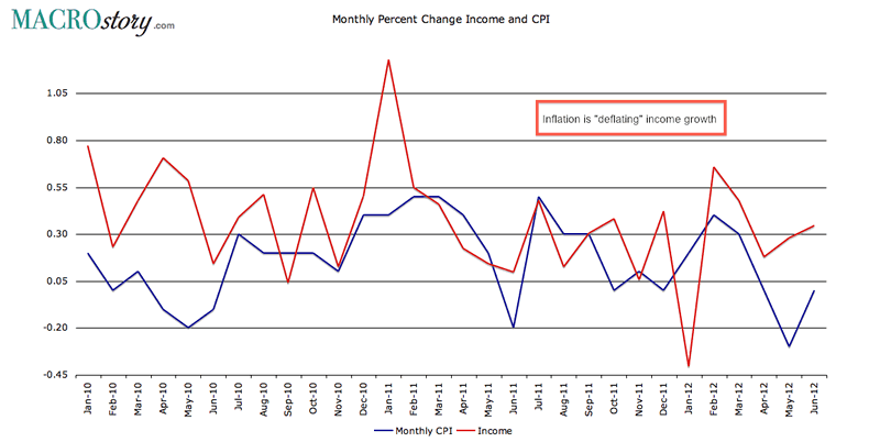Monthly Percent Change Income and CPI