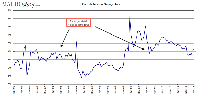 Monthly Personal Savings Rate