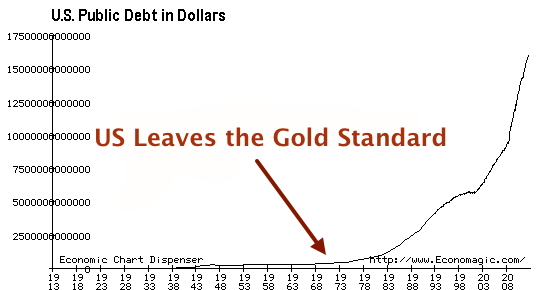 gold standard and fiat money in economic growth An illustrated timeline of the gold standard in the us began to soar past economic growth once the gold standard was ended it issues fiat money with no.