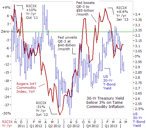 30-Year Treasury yield versus CRB