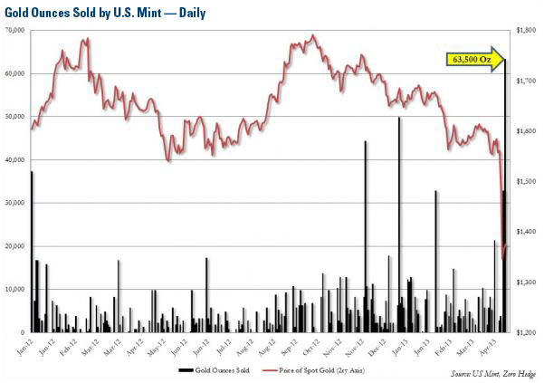 Gold Ounces Sold by U.S. Mint - Daily