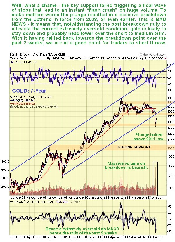 Gold 7-Year Chart