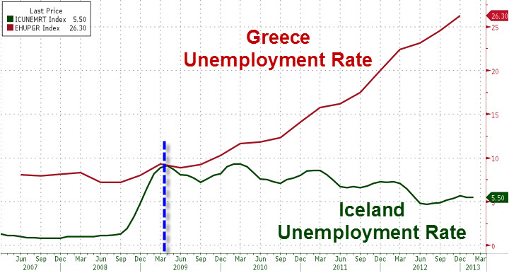 Greece vs Iceland Unemployement Rate