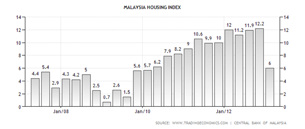 Malaysia Housing Index