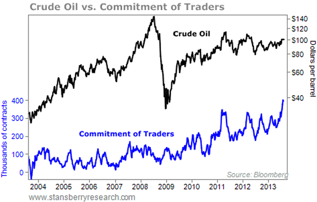 Why Crude Oil Price Is Poised for a Sharp Correction :: The