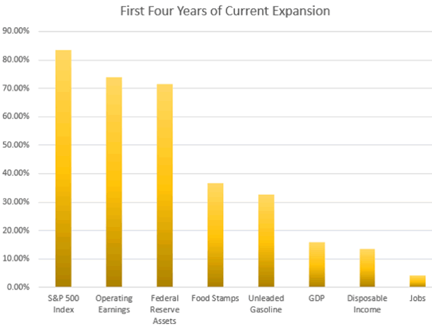First Four Years of Current Expansion