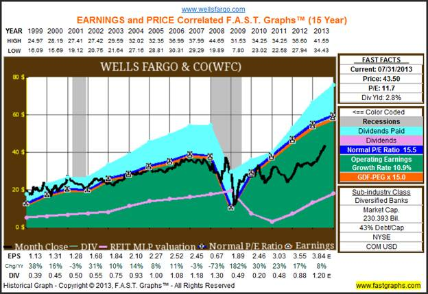 Is The Financial Crisis Over For Financial, Banking Stocks? :: The