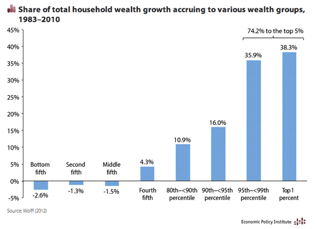 Share of Household Wealth Accruing to Various Wealth Groups