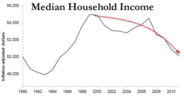 Median Household Income Chart 1990-2013