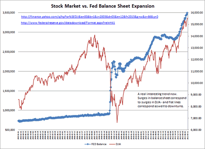Stock Market versus Fed Balance Sheet Expansion