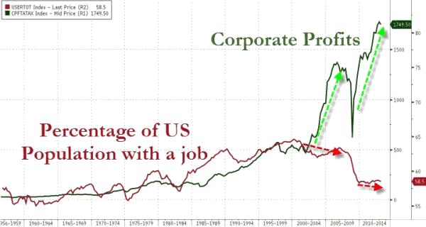Unemployment versus Corporate Profits