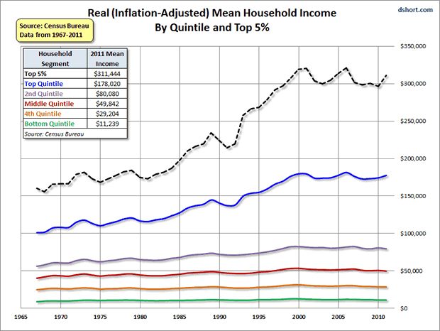 Real Inflation Adjusted Mean Household Income