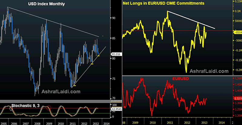 US Dollar: Time to Worry? - Usdx Vs Eur Net Spec