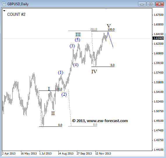 GBP/USD Elliott Wave Daily Chart Count #2