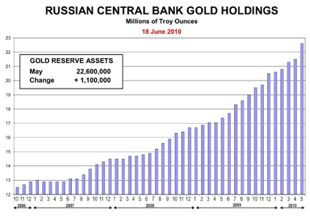 Russia's Gold Reserves