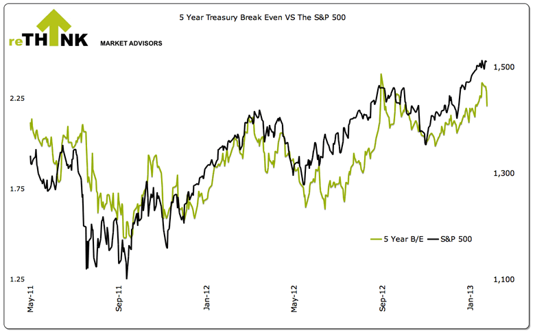 5 Year Treasury Break Even vs the S&P 500