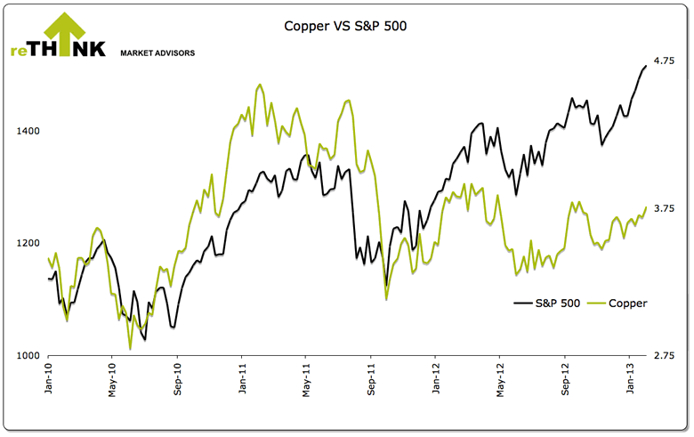 Copper vs S&P 500