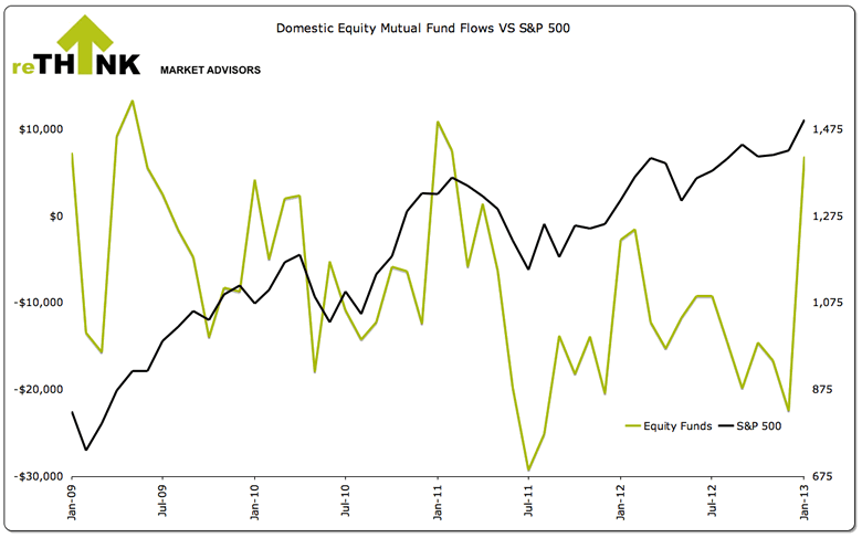 Domestic Equity Mutual Fund Flows vs S&P 500