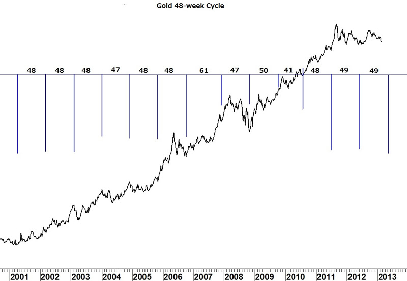 Gold 48-Week Cycle