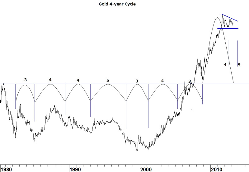 Gold 4-Year Cycle