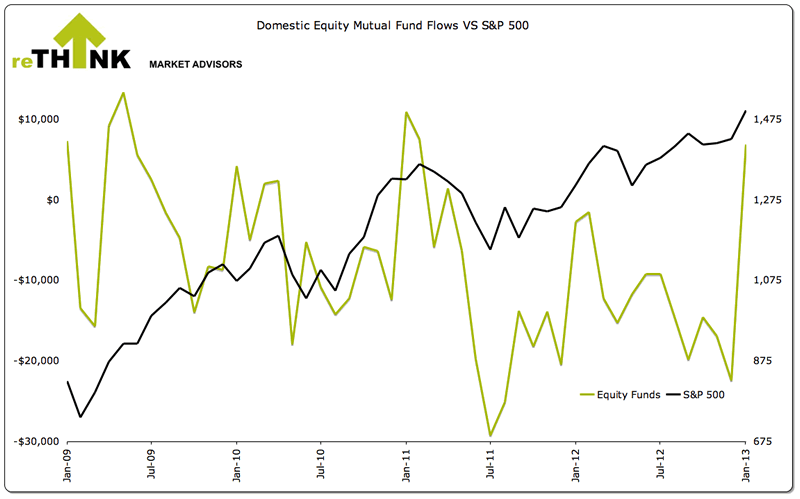 Domestic Equity Mutual Fund Flows