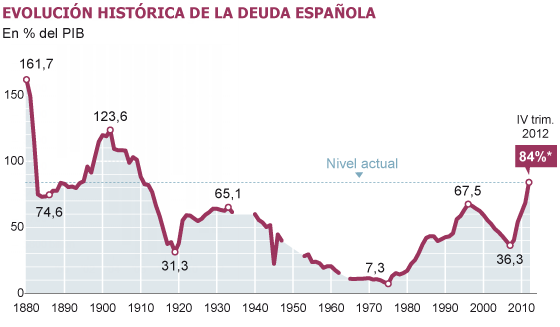 Spanish Debt to GDP