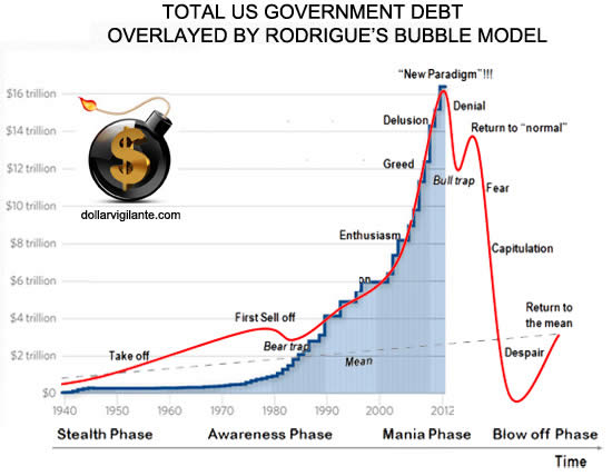 Total US Government Debt Overlayed by Rogrigue's Bubble Model