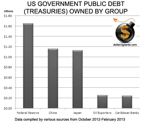 US Government Debt Ownership