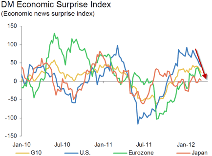 DM Economic Surprise Index