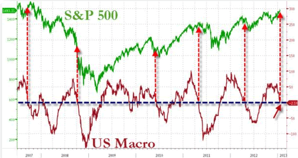 S&P 500 vs US Macro