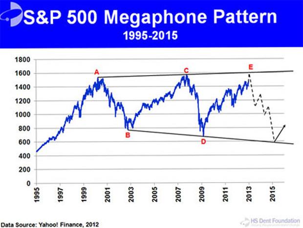 Chart pattern megaphone dating