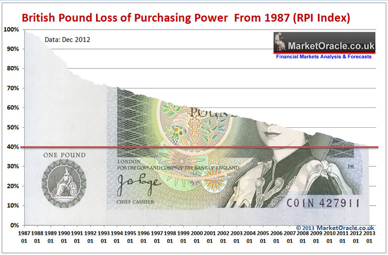 british-pound-loss-of-purchasing-power.jpg