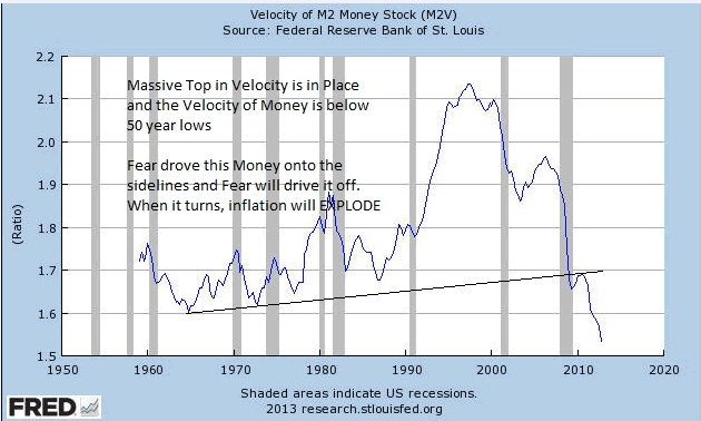 Velocity of M2 Money Stock (M2V)