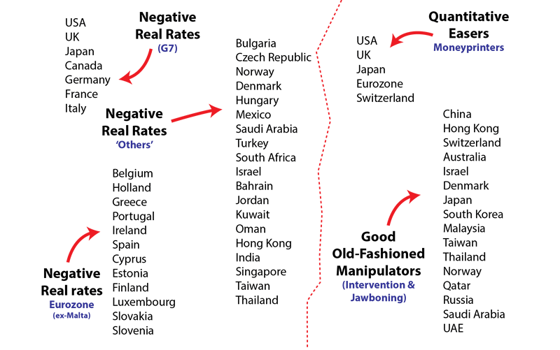 38 Countries actively involved in devaluating and manipulating their currencies