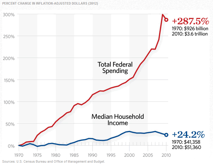 Total Fed Spending vs Median Household Income