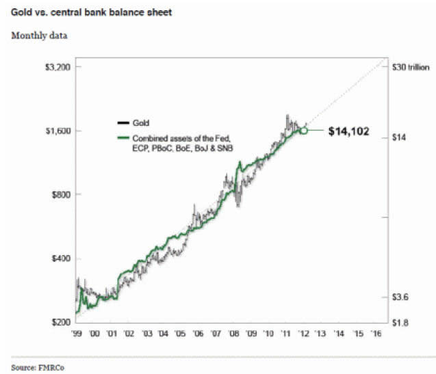 Gold vs. Central Bank Balance Sheet