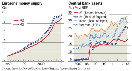 Eurozone money zupply vs Central Bank Assets