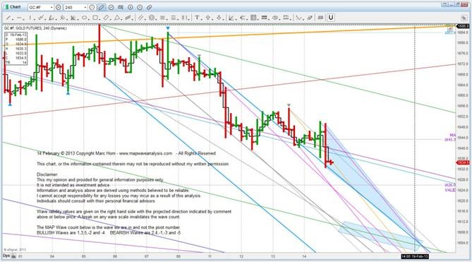 14 Feb Gold ST test upate