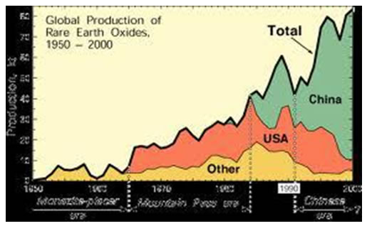 Global Production of Rare Earth Oxides 1950-2000
