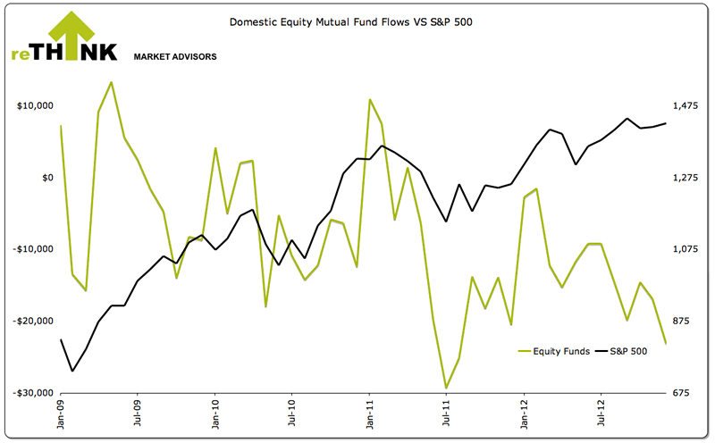 Domestic Equity Mutual Fund Flows versus S&P500
