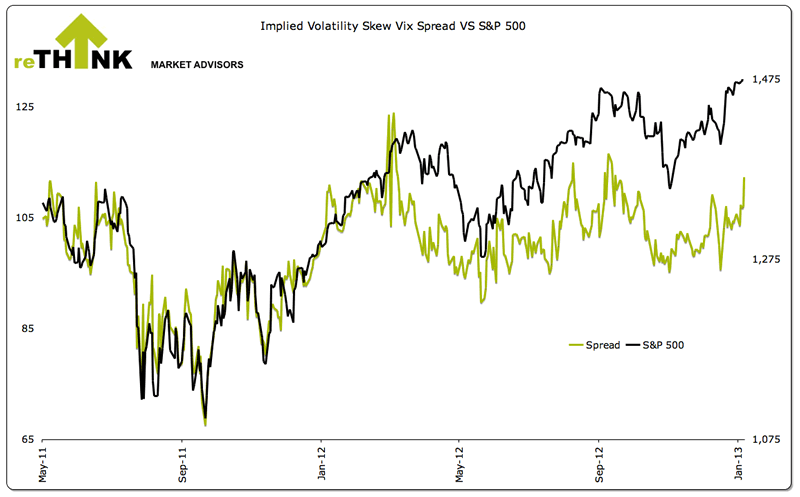 Implied Volatility Skew Vix Spread versus S&P500